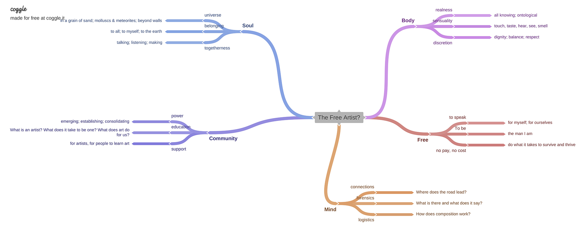 the_free_artist-mind-map-t-taylor-summer-2020